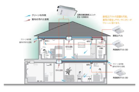 全熱交換型第1種換気システム