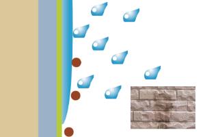 ③親水面と汚れの間に雨の水滴が入り込み汚れが流れ落ちます。