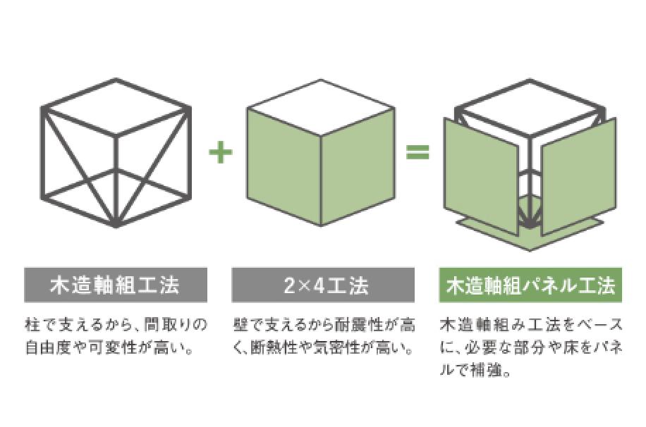 木造軸組パネル工法