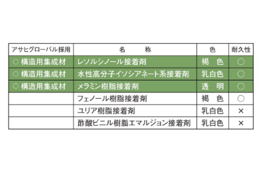 木質系接着剤の種類と性能比較