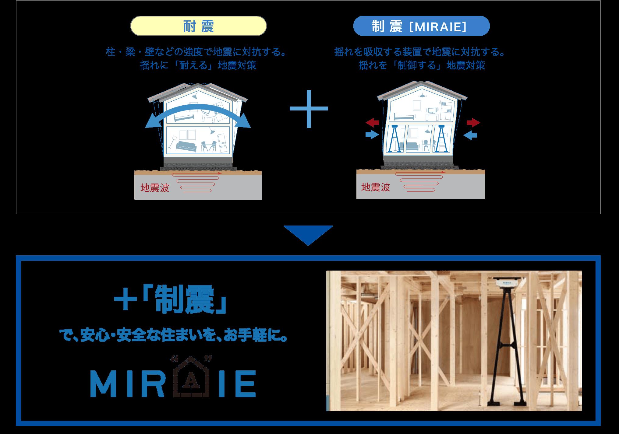 ミライエ仕様の耐震住宅のイメージ