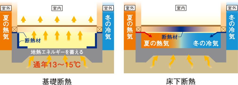 基礎断熱工法