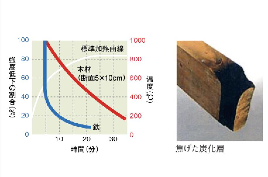 標準加熱試験による材料の強度低下比較
