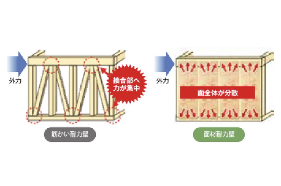 筋かい耐力壁と面材耐力壁の違い