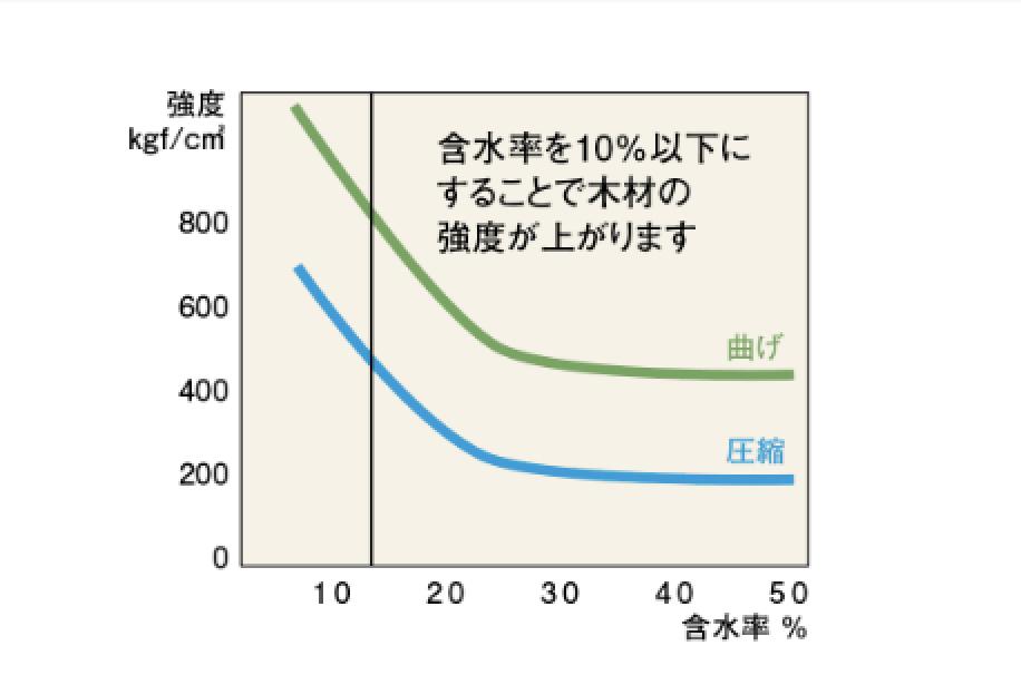 木材の含水率と強度の関係