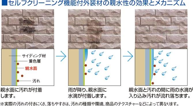 セルフクリーニング機能付外装材の親水性の効果とメカニズム